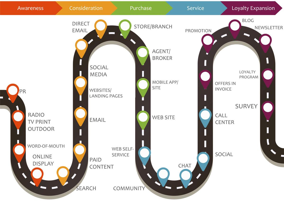 Customer journey online strategie