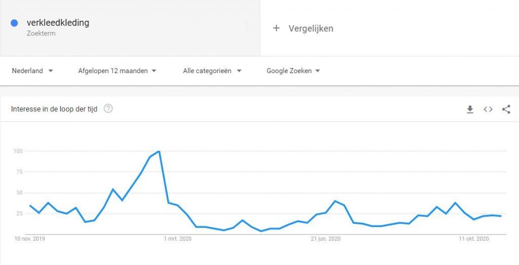 Zoekwoorden onderzoek google trends