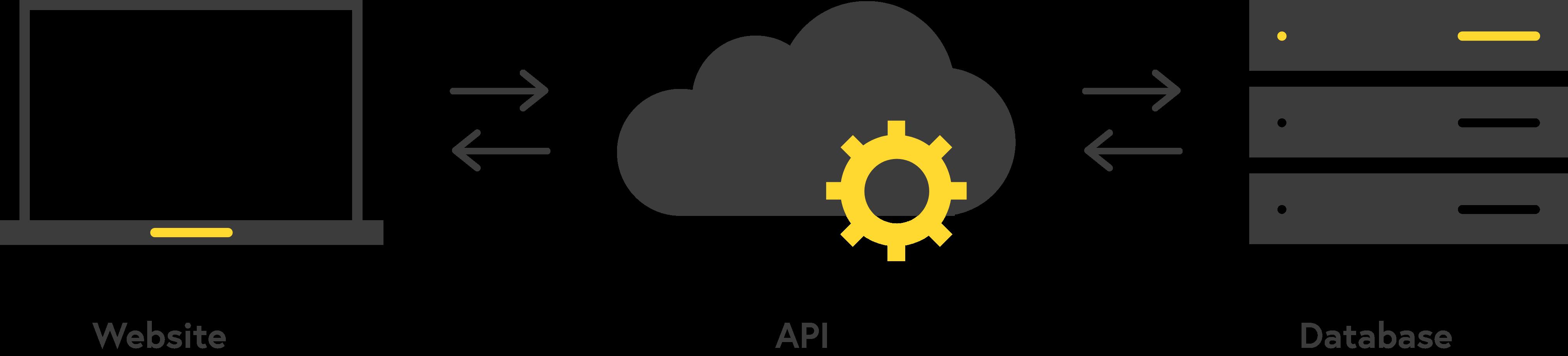 Systemen koppelen (API) API